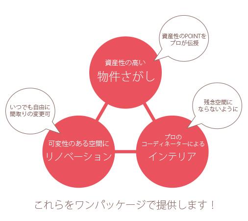 ゼロリノベの三大特徴を説明したイメージ画像
