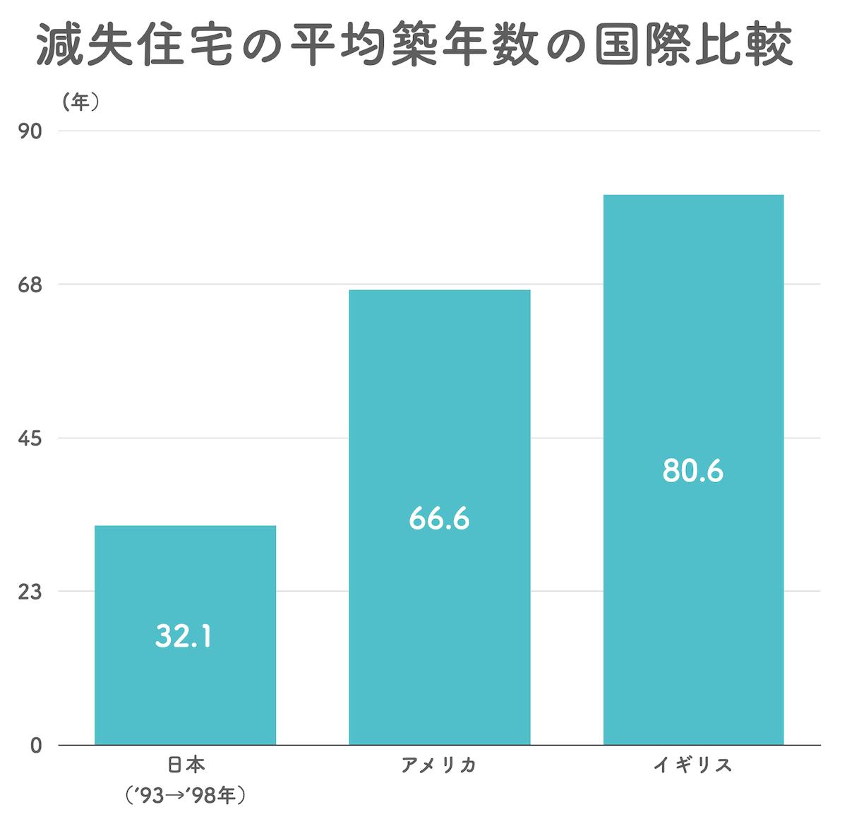 減失住宅の平均築年数国際比較
