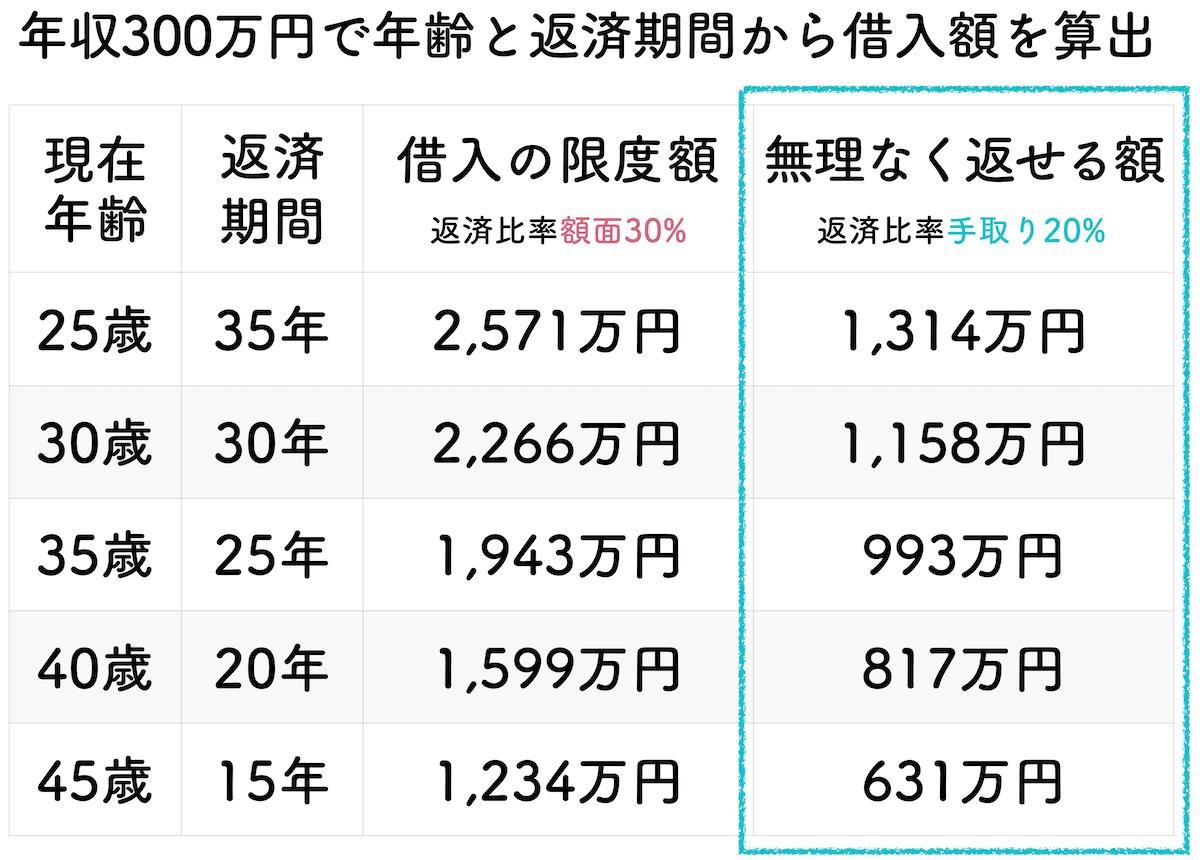 年収300万円の年齢と返済期間で算出した借入金額一覧表