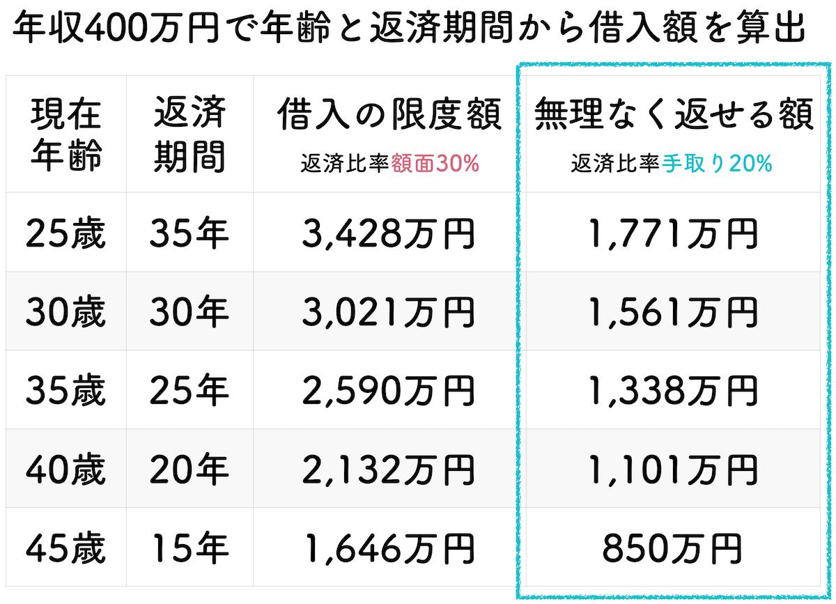 年収400万円の年齢と返済期間で算出した借入金額一覧表