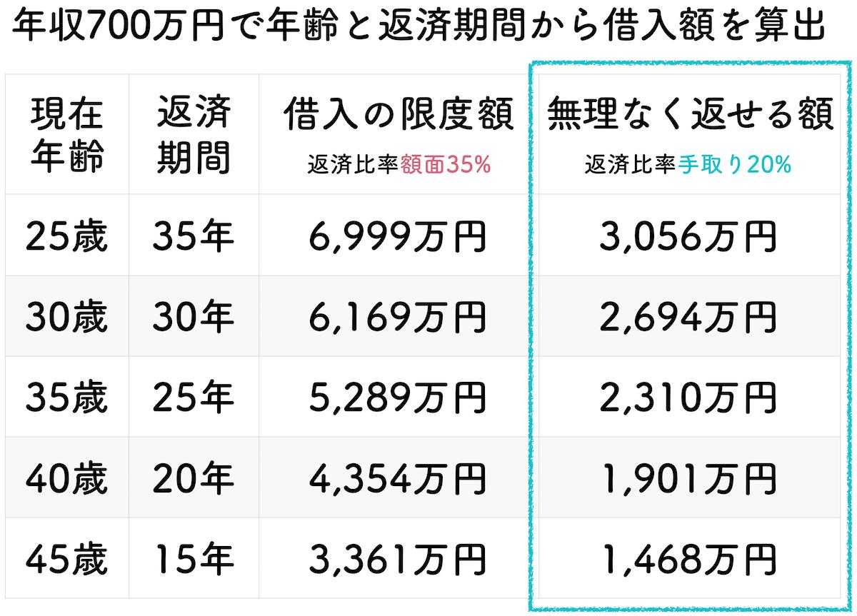 年収700万円の年齢と返済期間で算出した借入金額一覧表