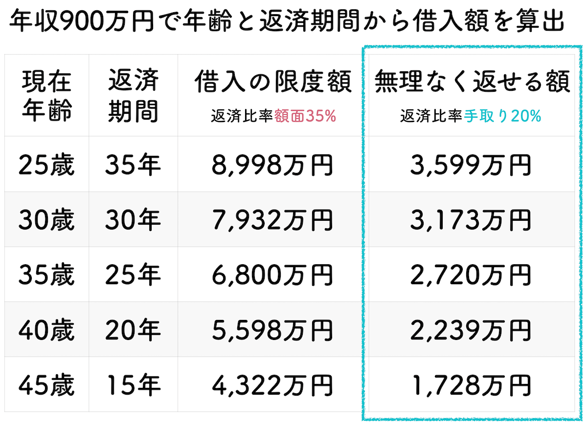 年収900万円の年齢と返済期間で算出した借入金額一覧表