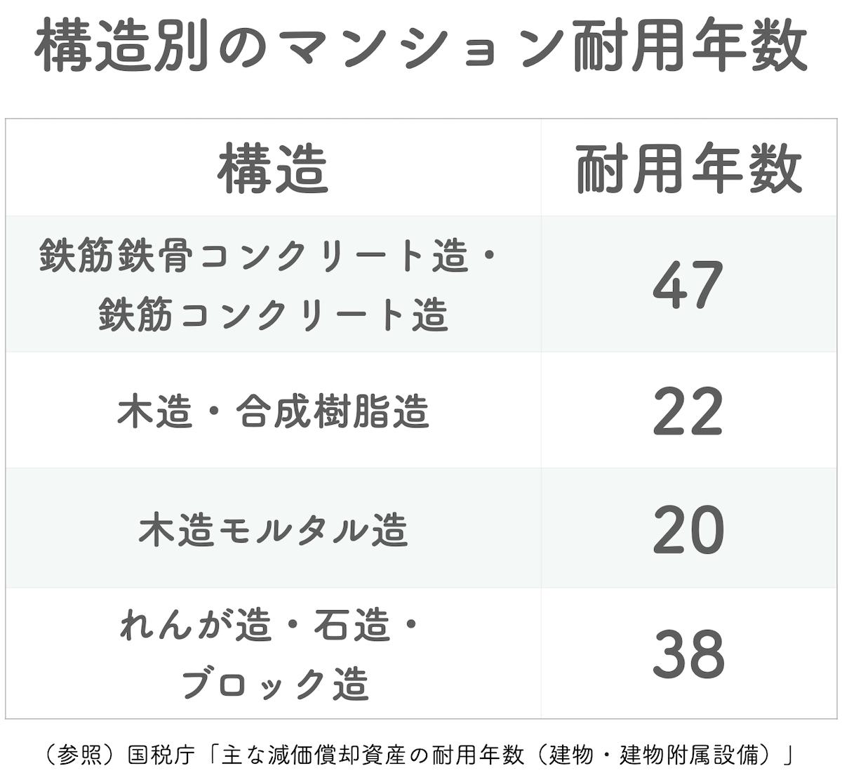 構造別のマンション耐用年数