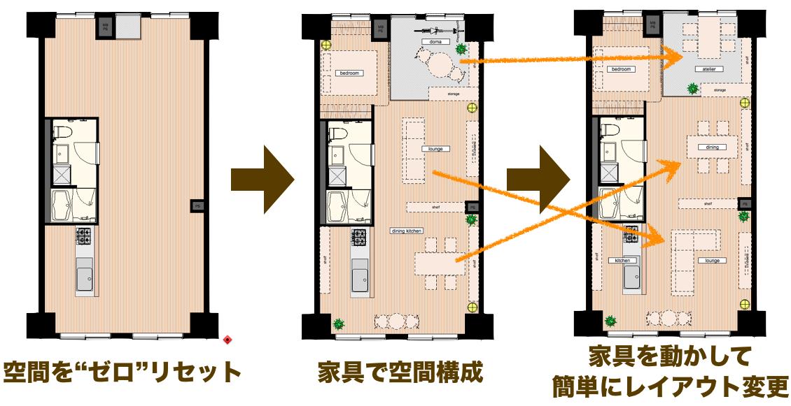 家具の配置を買えることで空間の使い方も変更できる