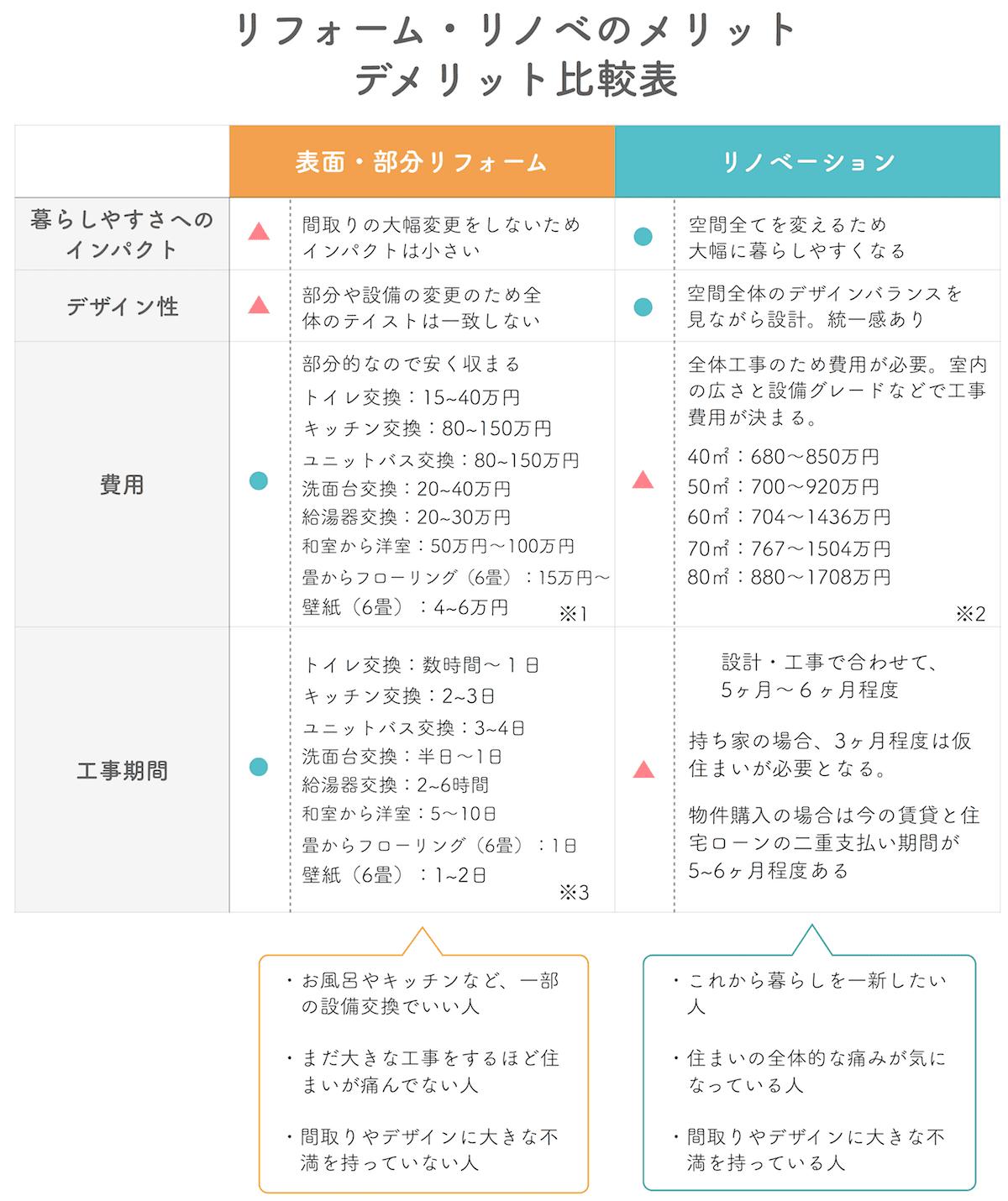 リフォームとリノベーションのメリットデメリット比較表