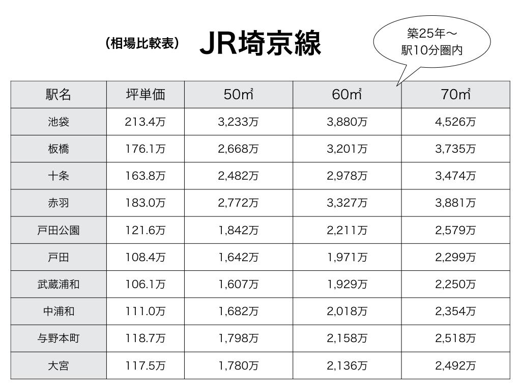 埼京線相場比較表