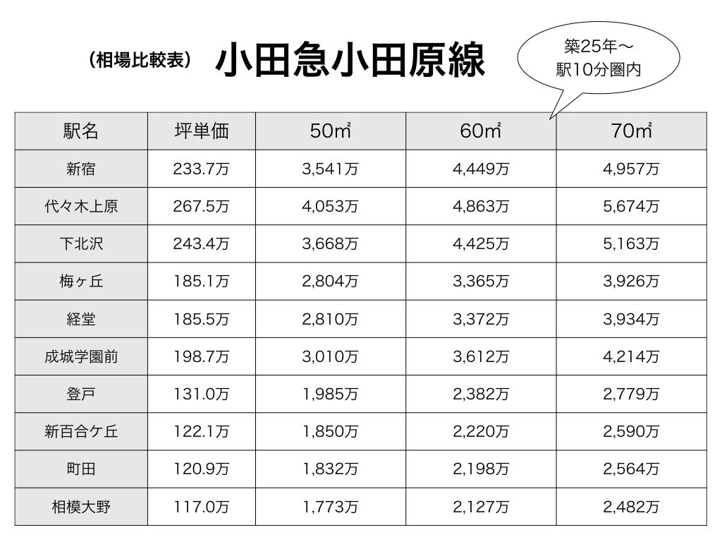 小田急線相場表