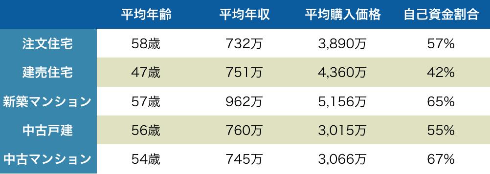 2次取得者の平均年齢と年収データ