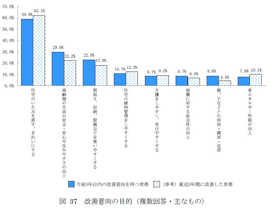 住み替えの理由を表したグラフ