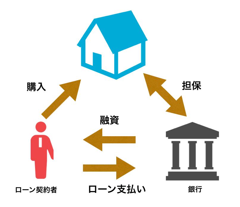 住宅ローンの仕組み