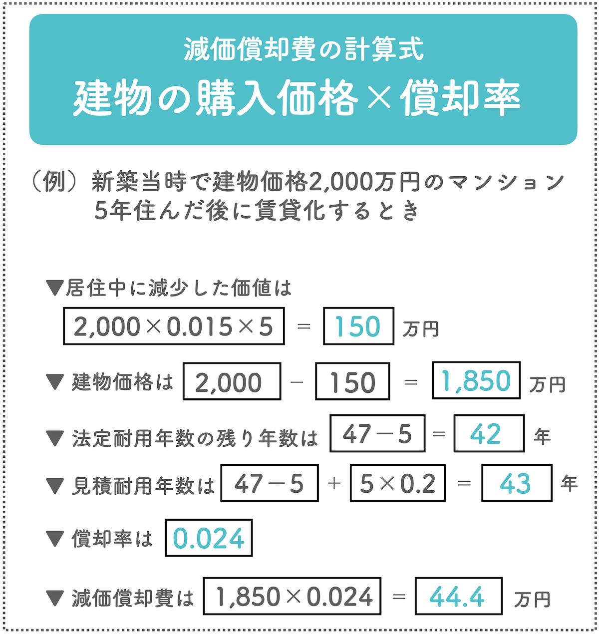 耐用 年数 表 国税庁