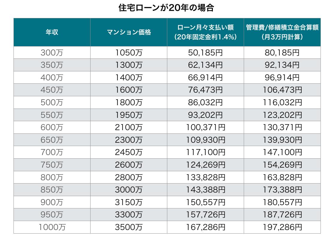 20年返済のマンション価格表