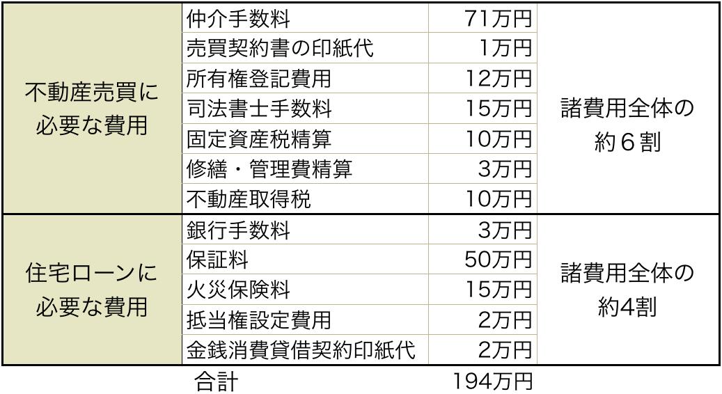 住宅購入の諸費用概算