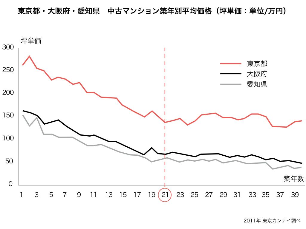 不動産価格の相場推移