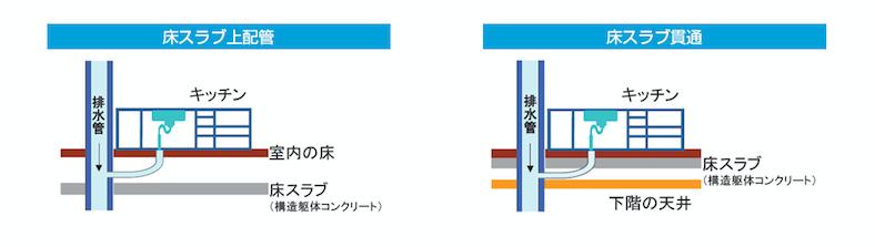 マンションの配管の構造