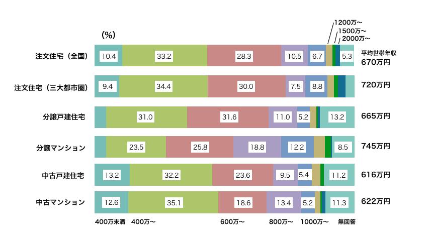 住宅別の世帯年収グラフ