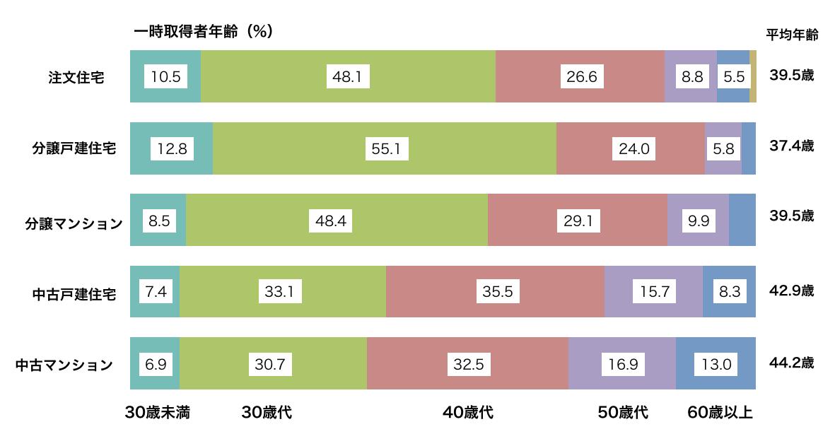 住宅取得年齢表