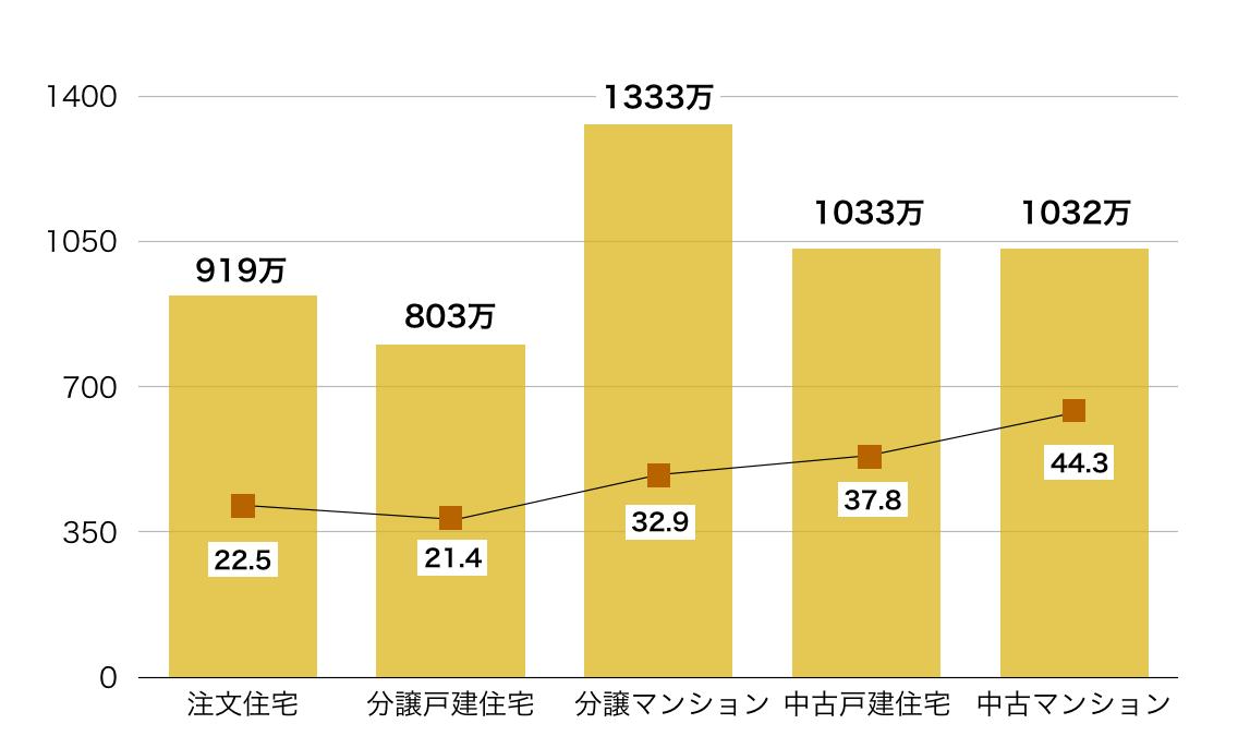 住宅別頭金グラフ