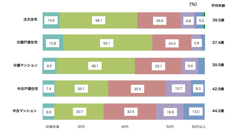 住宅の取得年齢のグラフ