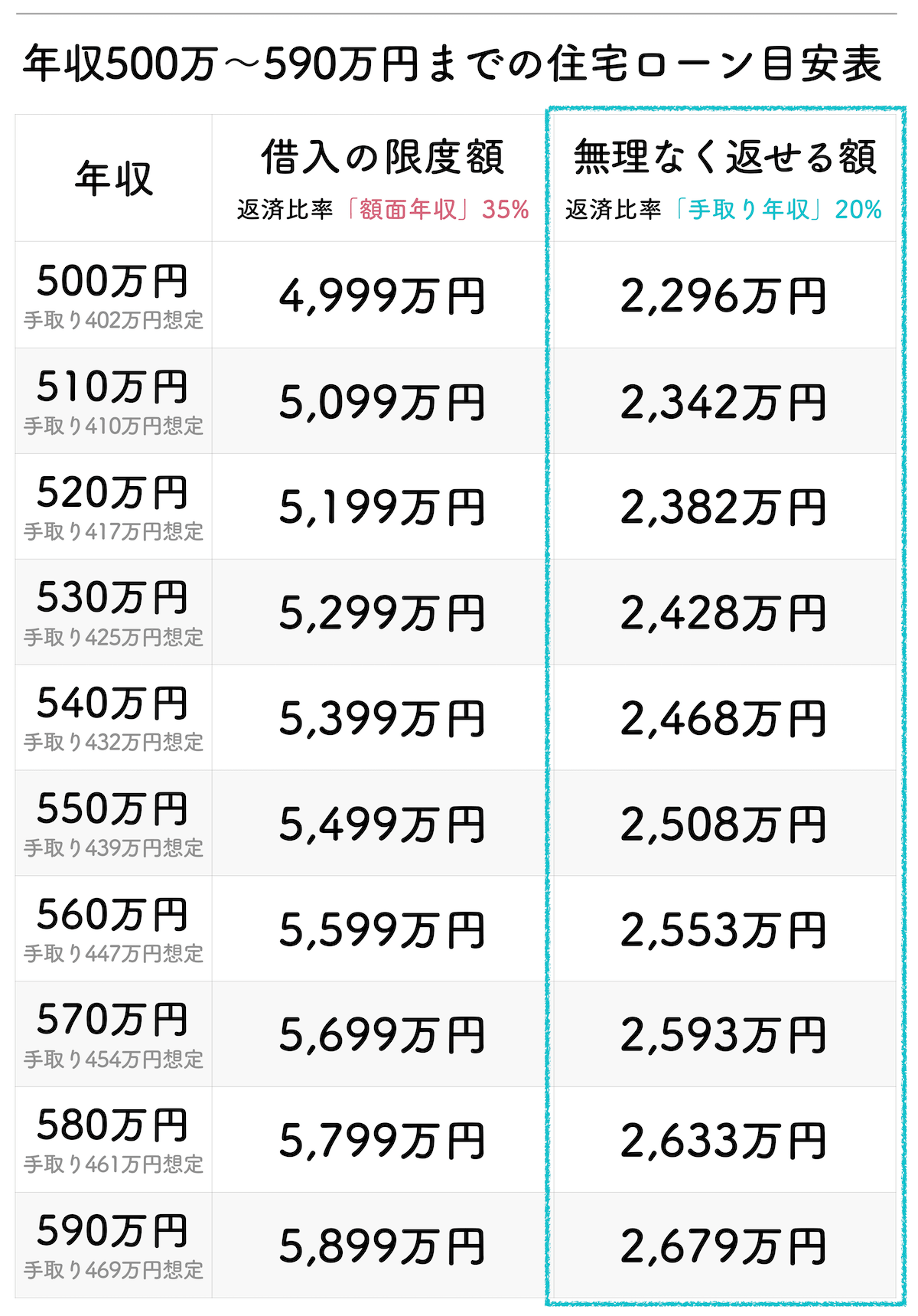 年収500万円〜590万円までの住宅ローンの借入目安額表