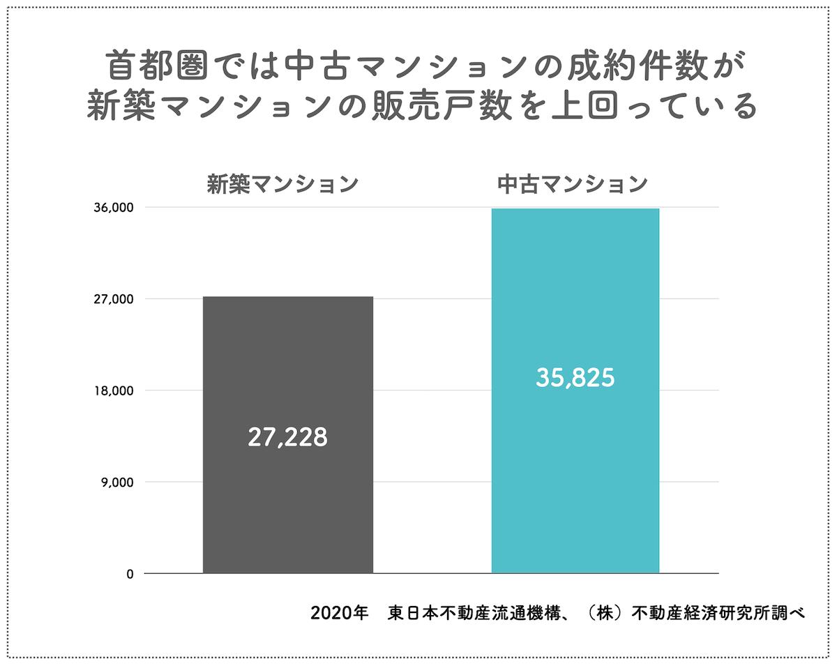 2019年度における中古・新築マンションシェア率比較