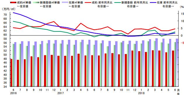 中古マンションの平米単価推移グラフ