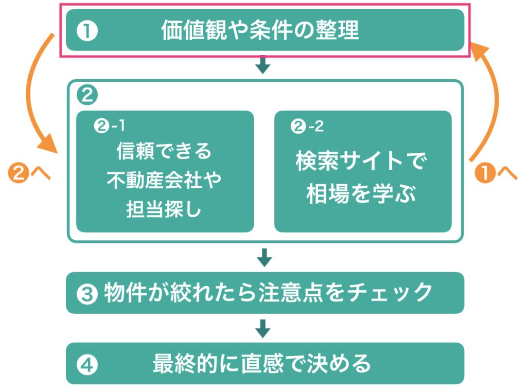 価値観や条件の整理ーステップ1