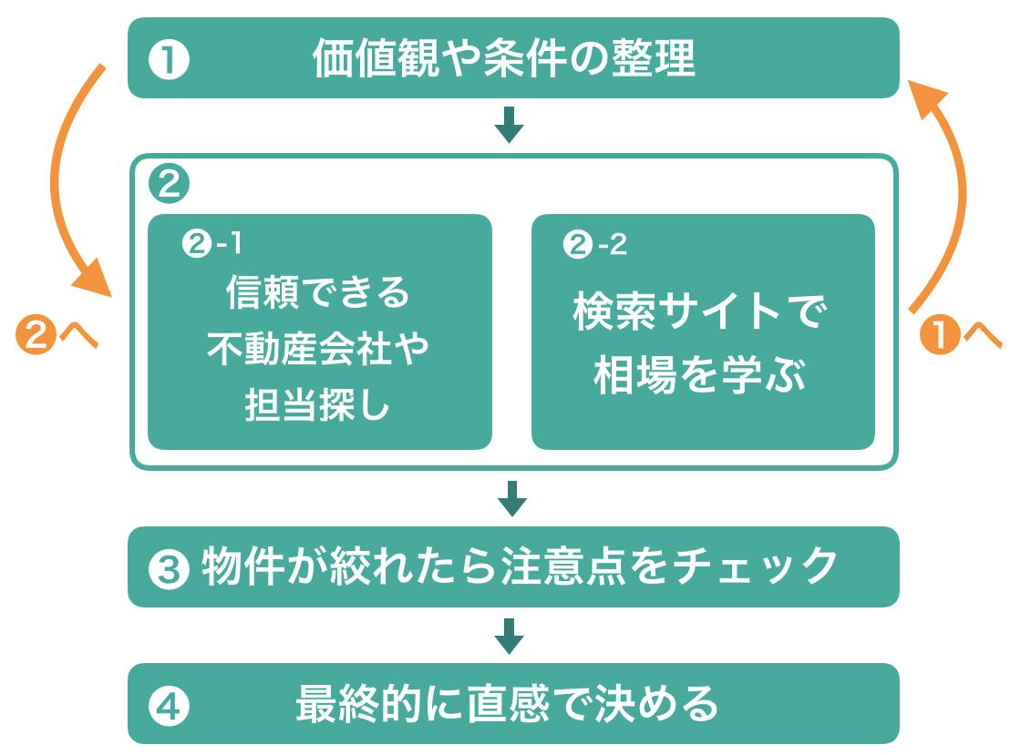 中古マンション探しの4ステップ