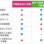 物件の探し方比較表