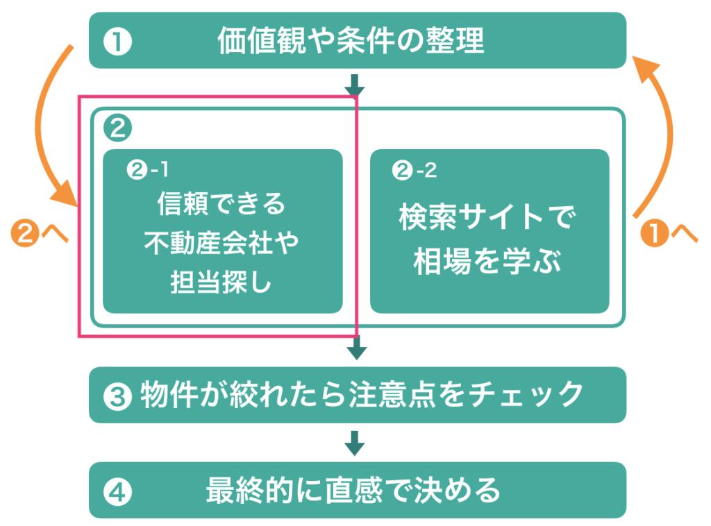 不動産会社(担当)を探すーステップ2-1