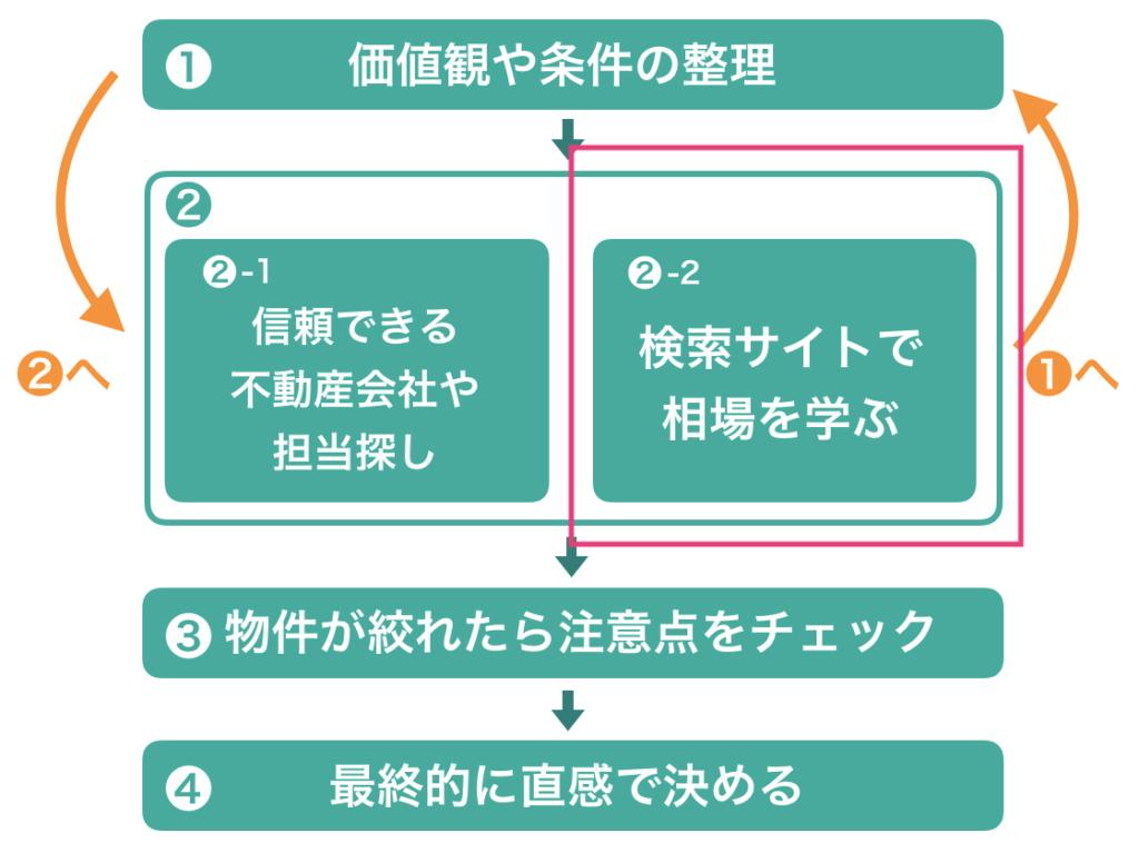 ネット検索ーステップ2-2