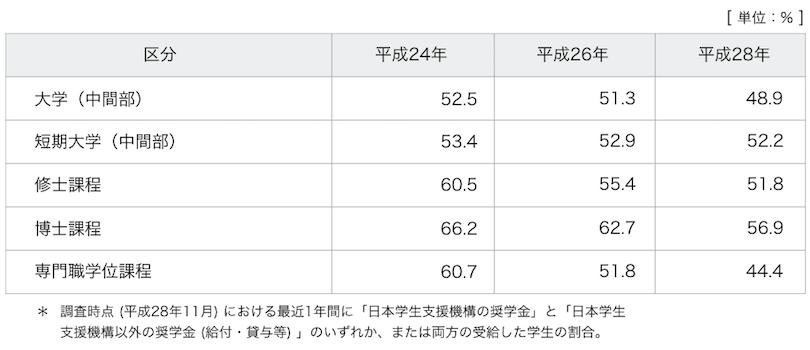 奨学金を受給した学生の割合