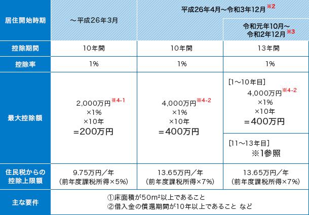 住宅ローン減税(ローン控除)