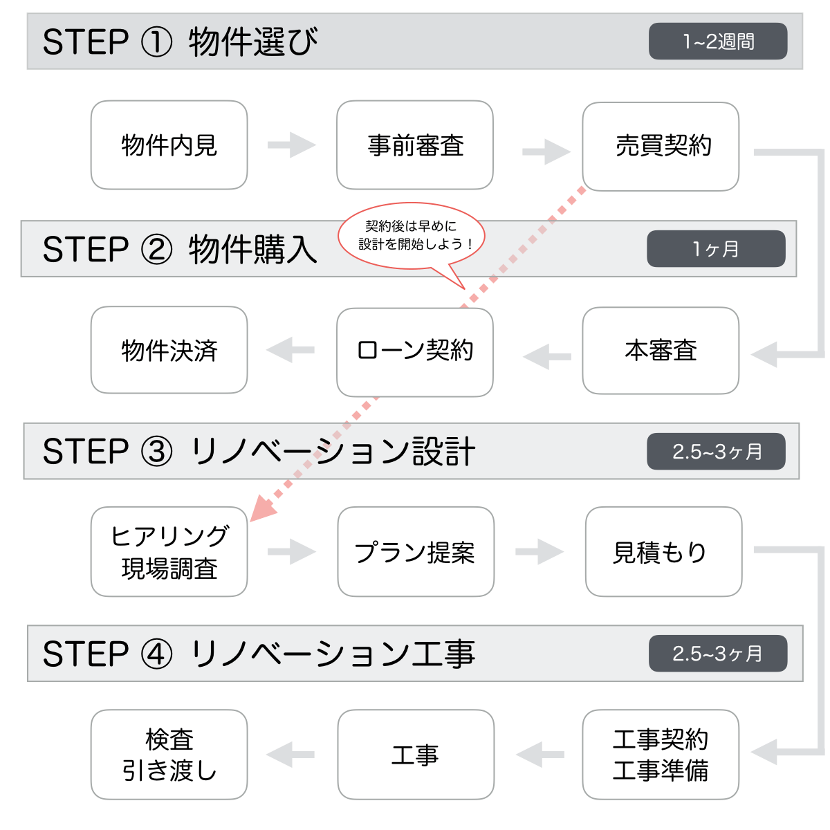 renovation-step-top