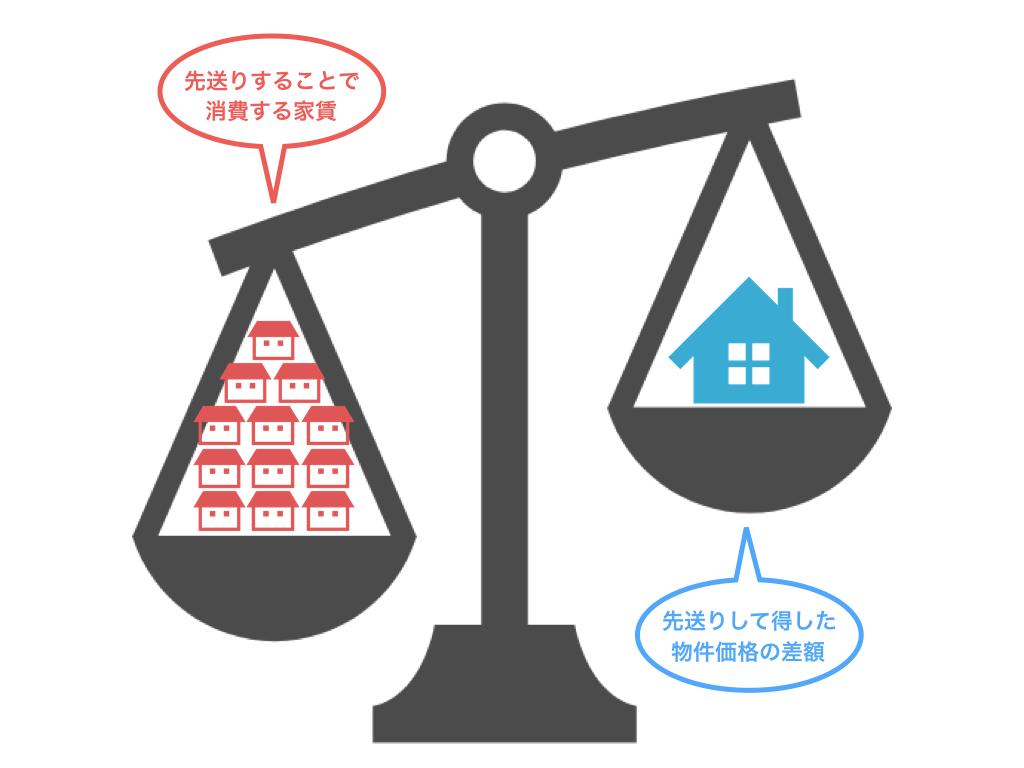 先送りしている間の家賃も考慮すべき