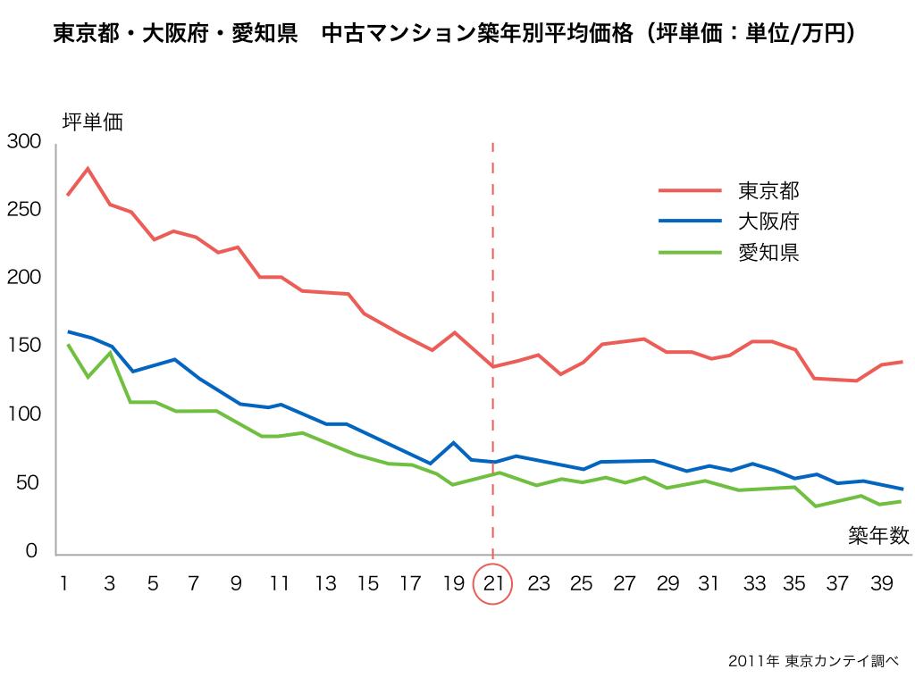 築年数による坪単価下落グラフ