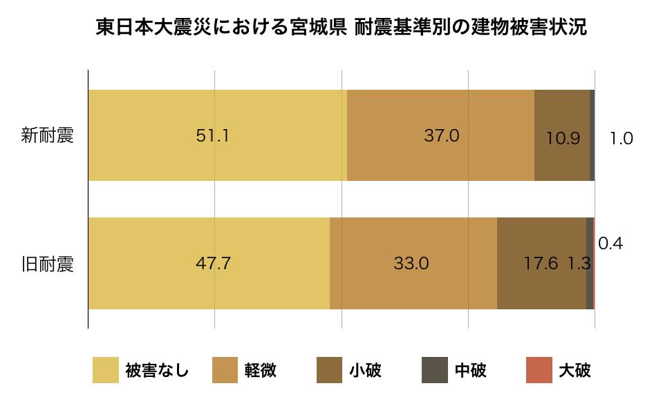 東日本大震災における宮城県耐震基準別の建物被害状況