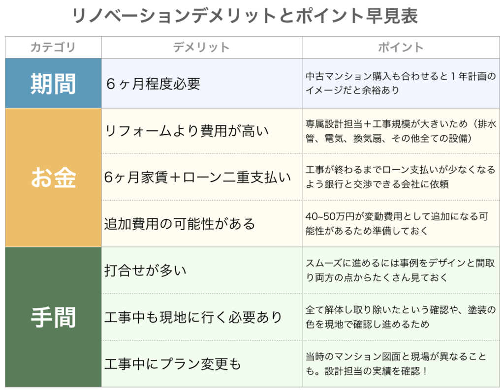 中古マンションリノベーションのデメリット表