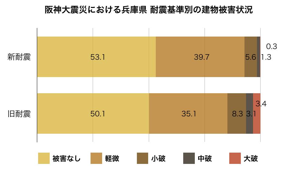 阪神大震災における兵庫県耐震基準別の建物被害状況