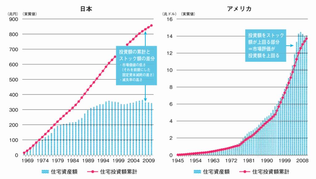 日本とアメリカの資産形成推移差