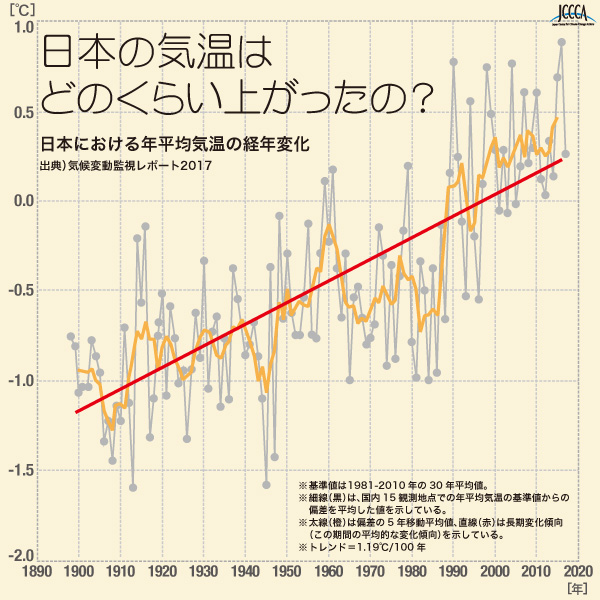日本における年平均気温の経年変化