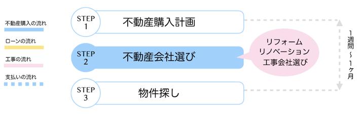 【STEP2】不動産仲介会社選び