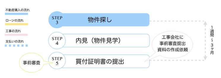 【STEP3】物件探し