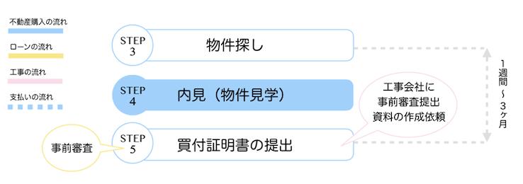 【STEP4】内見(物件見学)