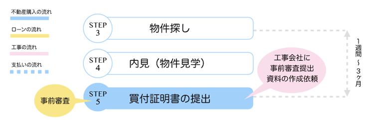 【STEP5】買付証明書の提出