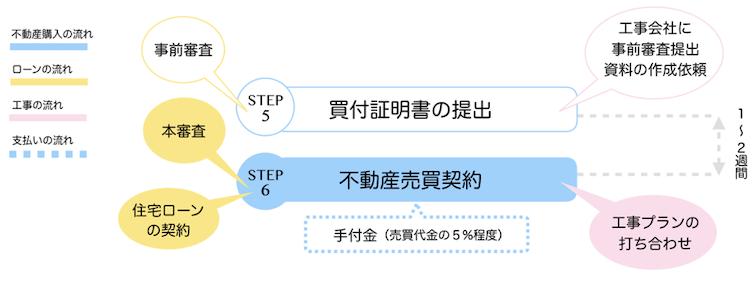 【STEP6】不動産売買契約