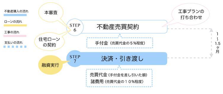 【STEP7】 決済・引き渡し