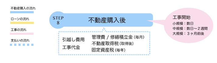 【STEP8】不動産購入後