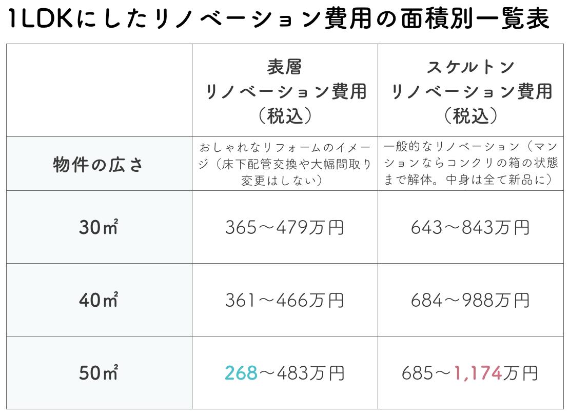 1LDKのリノベーション費用