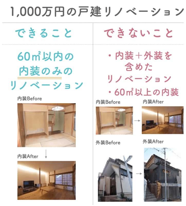 1,000万円 戸建て リノベーション